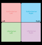 250px-Political_chart_svg1.png